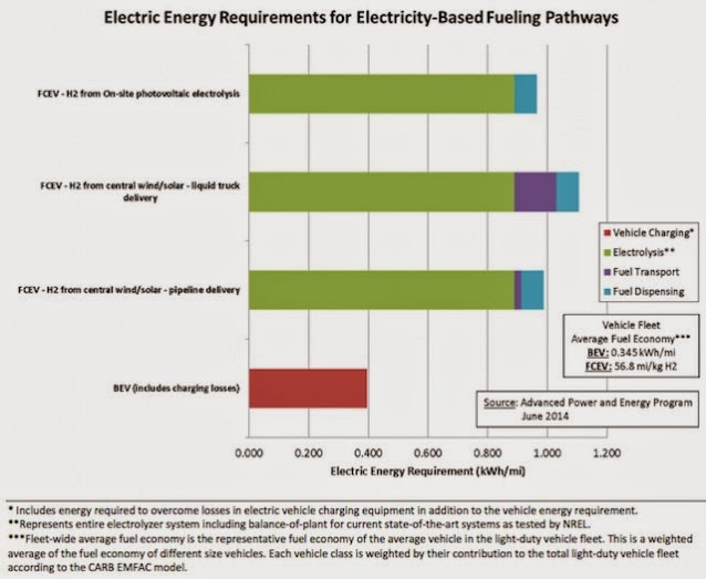 Electric Energy Requirements for Electricity-Based Fueling (Credit: Advanced Power and Energy Program at UC Irvine) Click to Enlarge.