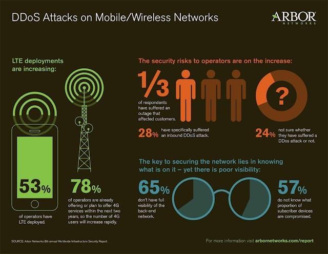 Serangan DDos di mobile / wireless Network