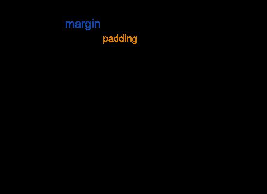Pengertian Padding Dan Margin CSS