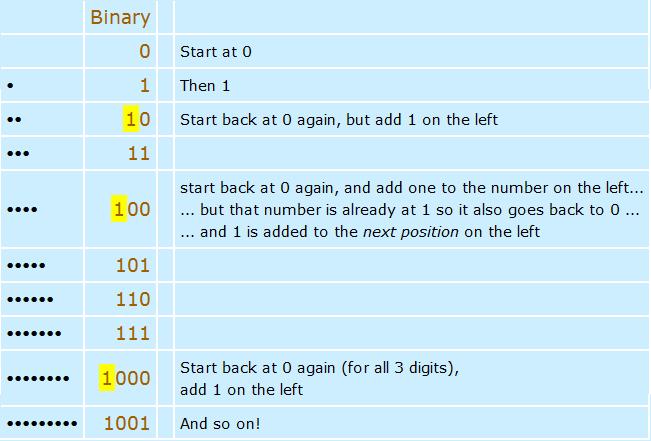 Υλικό για τη διδασκαλία τυ δυαδικού συστήματος αρίθμησης από τον ιστόοπο MathIsFun.