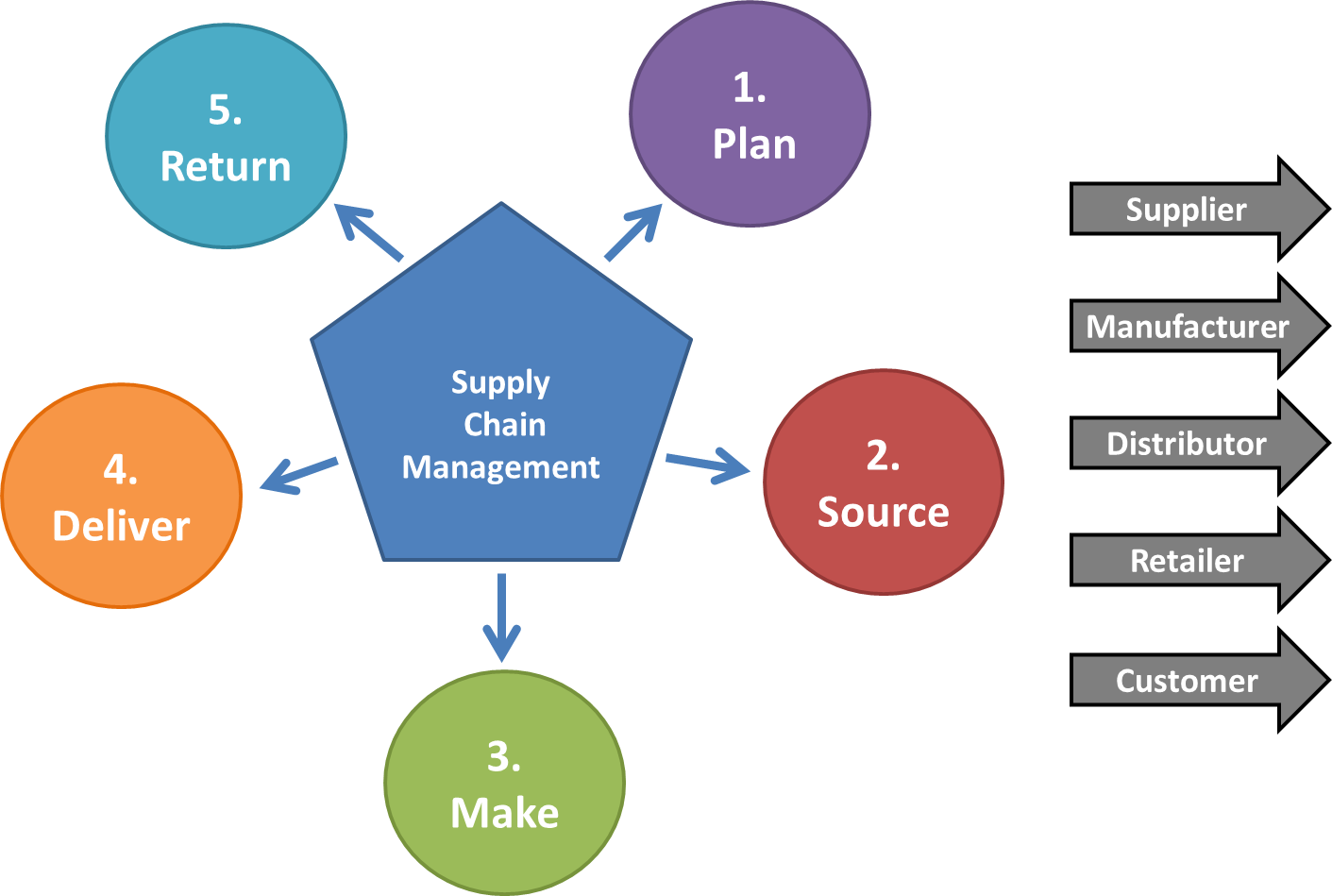 supply chain management is primarily