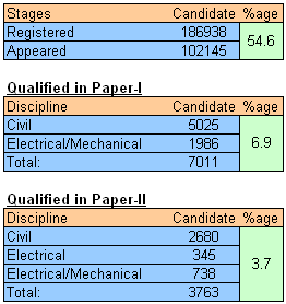 SSC JE exam Success rate Stage-wise screening