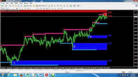 Forex supply and demand entry