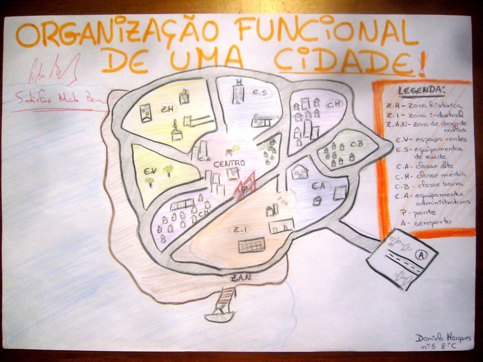 Resultado de imagem para organização funcional da cidade