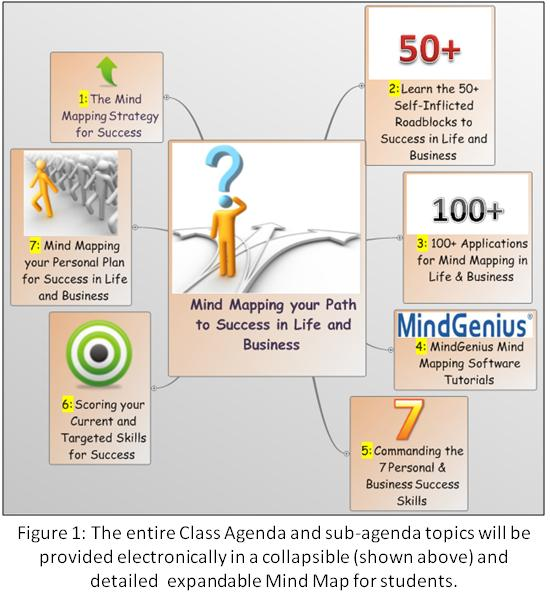 More mindgenius mind mapping software mind mapping the path to tree charts mind maps have been used as far back as 300 ad in the field of philosophy and logic since then they have been ccuart Images