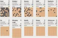 Simulación online de la propagación del Ébola en comparación con otras enfermedades