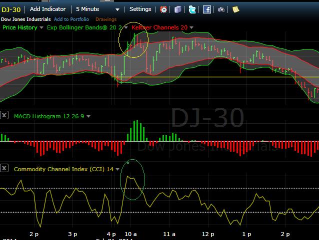 Demo online trading saham