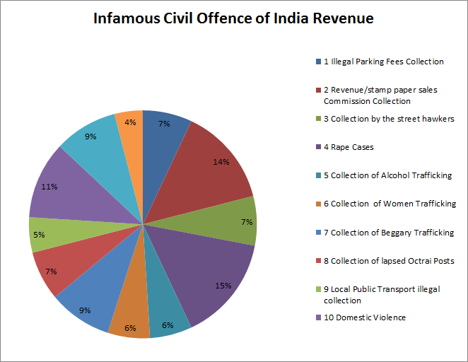an analysis of corruption in india But in india those with corruption and other offense related history are given prominent positions like the member of parliament or even higher posts.