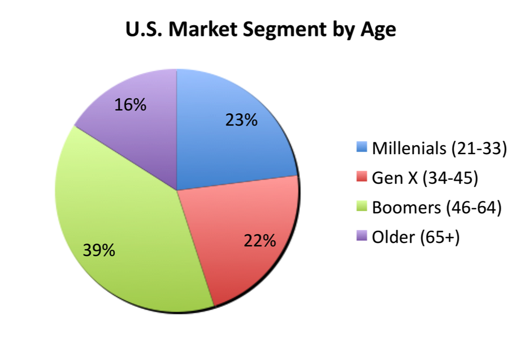 wine market segmentation