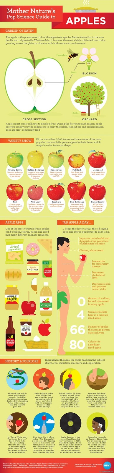 Pop Science Guide to Apples