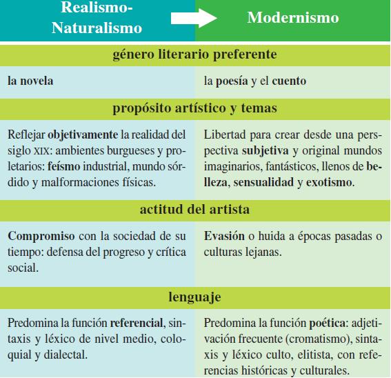 lengua castellana y literatura 2 bachillerato: