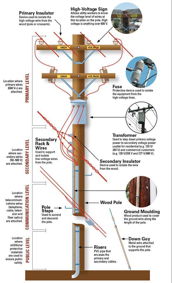 Utility Transformer Wiring Diagram : Utility pole diagram electrical engineering books