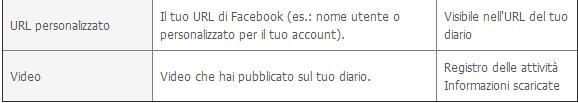 Download Facebook Dati