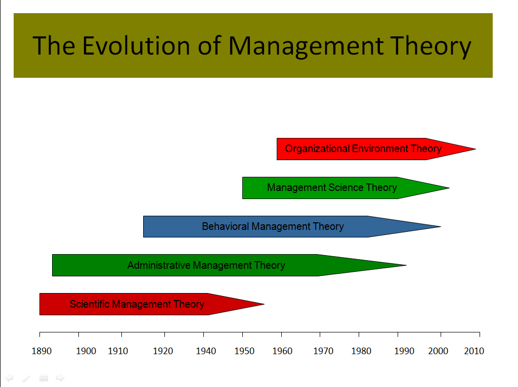 neo classical theories of management The classical management approach in business focuses on worker productivity,  what is the classical management approach a: quick answer.