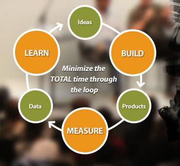 Ciclo de aprendizaje Lean Startup