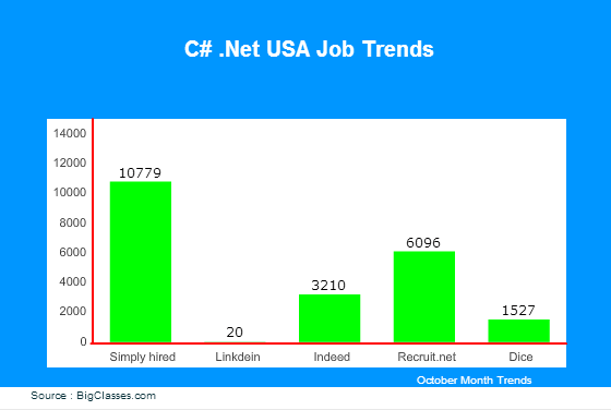 c# jobs in USA