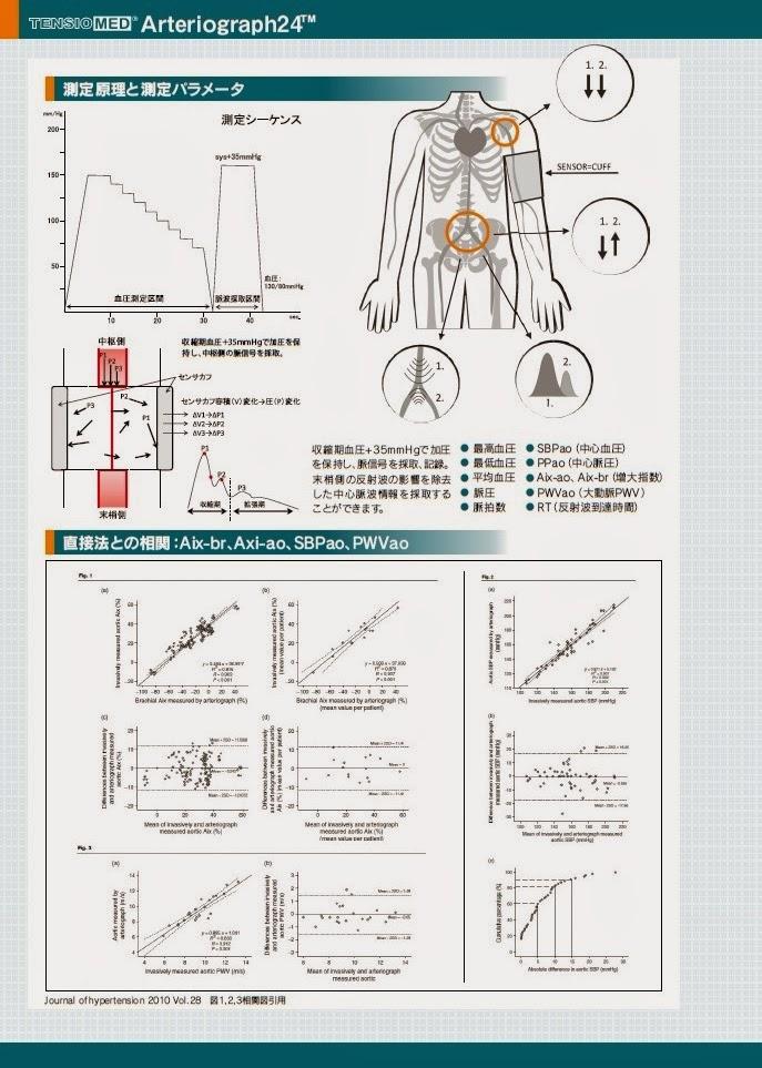 中心血圧のトレンド計測