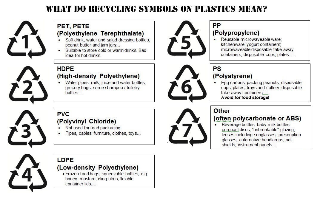 What types of plastics can be recycled?