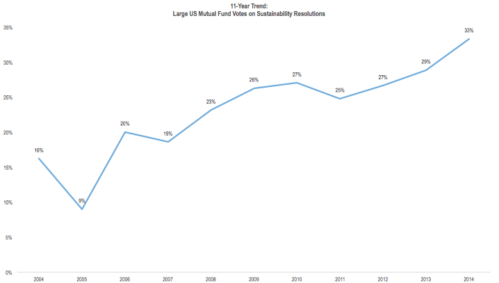 Figure 1. Large US Mutual Fund Votes on Sustainability Resolutions (Credit: ceres.org) Click to Enlarge.