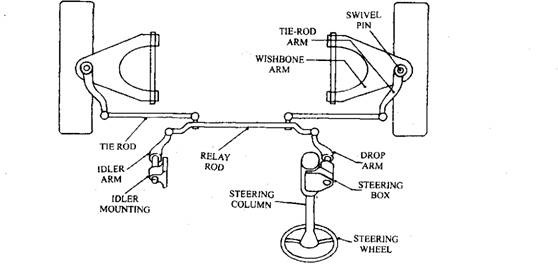 Steering Systems Eng 39 Rs Junction
