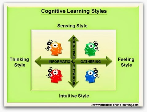 cognitive style and learning style Existence of a link between cognitive style and learning strategies, and considers  how  learning for the different cognitive style groups it is argued that by.