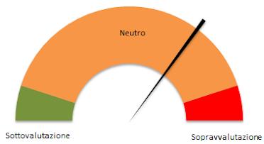 Sopra-sotto valutazione FTSEMIB