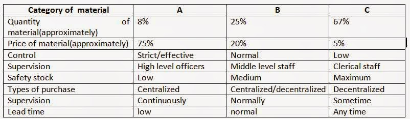 ABC Category Of Material Analysis