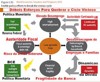 Crise, Euro, Previsões, Economia, Mundial, ONU, Alerta, Risco, Recessão, Global, Previsões,
