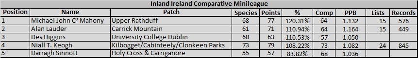 2016 Inland Ireland Comparative Table