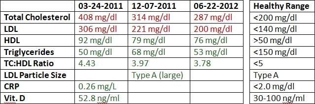 what is a range for ldl cholesterol wehelpcheapessaydownload web fc2