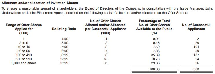 Geo energy resources ipo balloting results thefinance official announcement document of the geo energy resources ipo is available on sgx here sciox Image collections