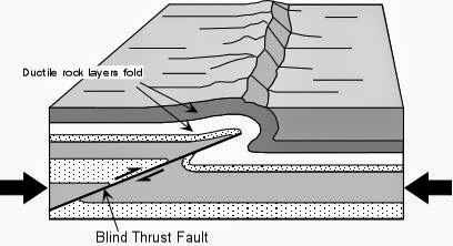 Blind thrust fault 盲斷層
