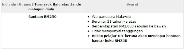 Bajet 2012, BANTUAN RAKYAT 1MALAYSIA, BANTUAN RAKYAT 1MALAYSIA (BR1M 2.0), BANTUAN RAKYAT 1MALAYSIA (BR1M) ONLINE 1 NOVEMBER, BANTUAN RAKYAT 1MALAYSIA 2.0, BANTUAN RAKYAT 1MALAYSIA 2.0 (BR1M 2.0) ONLINE, BORANG BANTUAN RAKYAT 1MALAYSIA 2.0, BORANG BANTUAN RAKYAT 1MALAYSIA 2.0 (BR1M 2.0), BORANG BR1M 2.0, BORANG BR1M 2.0 ONLINE, BR1M 2.0, BR1M 2.0 ONLINE, budget 2013, CARA MEMOHON BANTUAN RAKYAT 1MALAYSIA (BR1M 2.0), DAFTAR BANTUAN RAKYAT 1MALAYSIA 2.0 (BR1M 2.0), DAFTAR BANTUAN RAKYAT 1MALAYSIA 2.0 (BR1M 2.0) ONLINE, DAFTAR BANTUAN RAKYAT 1MALAYSIA 2.0 ONLINE, DAFTAR BR1M 2.0 ONLINE, LAMAN RASMI BR1M 2.0 ONLINE, LAMAN RASMI BR1M 2.0 ONLINE | BR1M 2.0 ONLINE, LAMAN WEB RASMI BR1M 2.0 ONLINE, pembentangan Bajet 2012, pembentangan Bajet 2012 oleh Perdana Menteri, PENDAFTARAN BANTUAN RAKYAT 1MALAYSIA (BR1M) 2.0, PENDAFTARAN BANTUAN RAKYAT 1MALAYSIA (BR1M) 2.0 ONLINE 1 NOVEMBER, PENDAFTARAN BANTUAN RAKYAT 1MALAYSIA (BR1M) ONLINE 1 NOVEMBER, SYARAT KELAYAKAN MEMOHON BANTUAN RAKYAT 1MALAYSIA (BR1M 2.0), SYARAT KELAYAKAN MEMOHON DAN CARA MEMOHON BANTUAN RAKYAT 1MALAYSIA (BR1M 2.0)