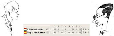 Resultado del match Lilienthal - Rey de 1934