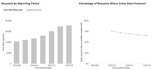 Google Releases New Transparency Report Showing Increase in Government Requests