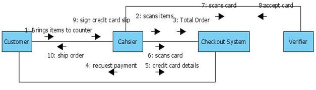 New atm data flow diagram level 1 atm 1 data flow diagram level store study diagrams book uml for point ccuart Images