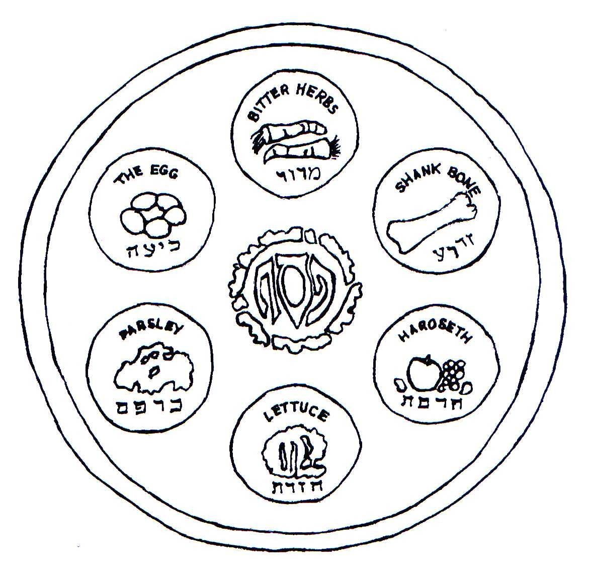 what are the symbols of the passover seder plate