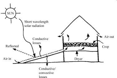 Coffeecology proses pengolahan kopi radiasi matahari di daerah perkebunan kopi berkisar antara 3000 4500 watt jam m secara teknis efisiensi pemanfaatan sinar matahari dapat ditingkatkan ccuart Images