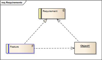 relacje pomiędzy wymaganiem, funkcją oraz obiektem