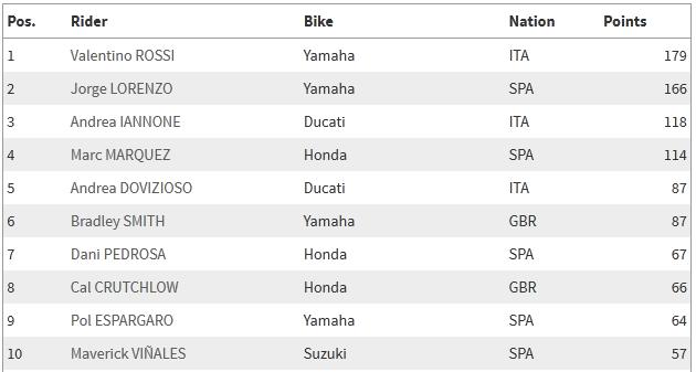 Peringkat 10 Besar MotoGP 2015/2016