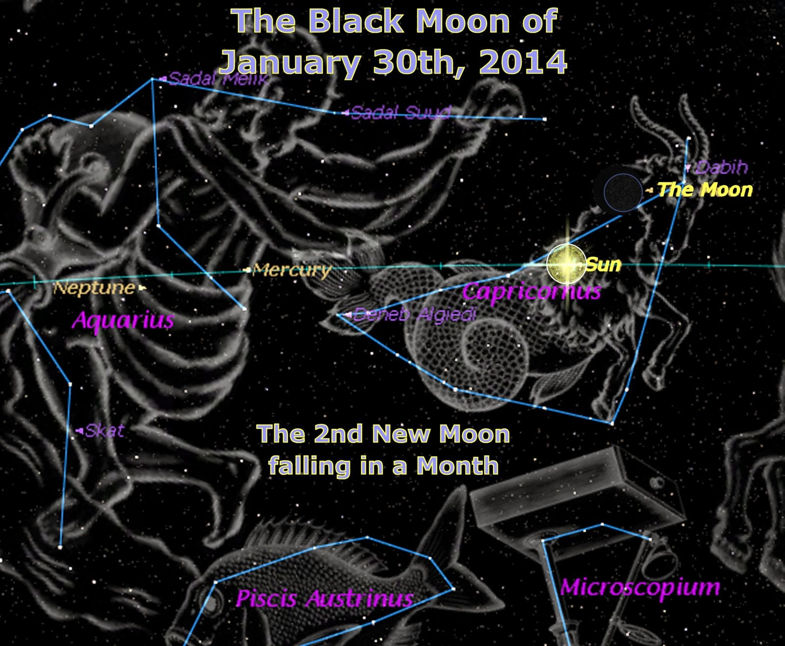 The Chodesh (Full/New Moon) is the head count to the ...