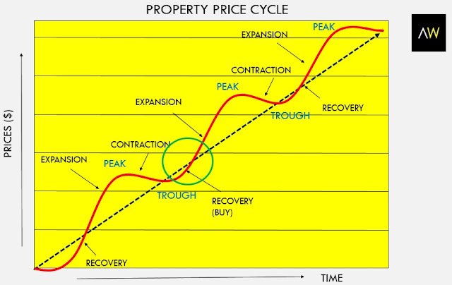 Property price cycle