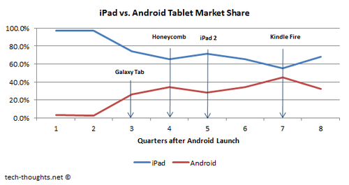 iPad vs. Android Market Share