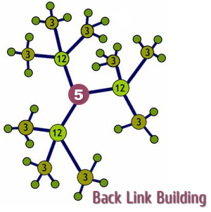 Back Link Bulding by Global Associates