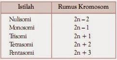 Jumlah Kromosom Aneuploidi