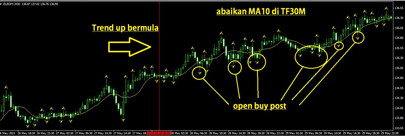 Masa trading forex malaysia