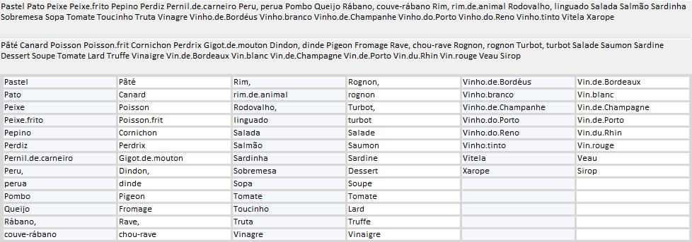 Exerc cios de tradu o franc s ingl s e espanhol lista de for Lista de comida en frances