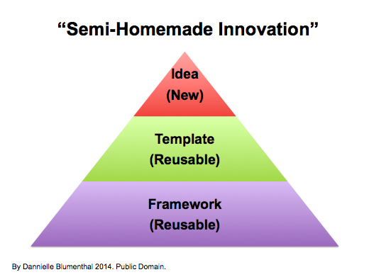 How Modular Thinking Can Dramatically Increase Our Actionable Innovation Rate