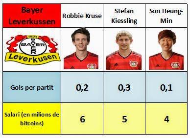 Sous i gols marcats pels davanters del Bayer 04 Leverkussen