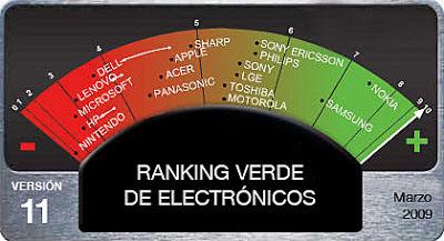 Ranking verde marcas electrónicos